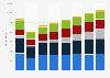 Advertising spending in Hong Kong 2008-2015, by medium