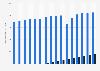 Advertising revenue of the radio market in Germany 2010-2022