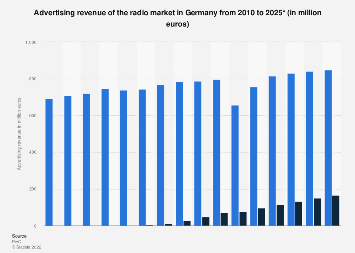 Advertising revenue of the radio market in Germany 2010-2021
