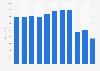 Umsatz der RUAG Holding AG bis 2018