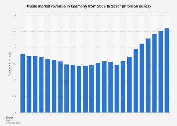 Music market revenue in Germany 2003-2021