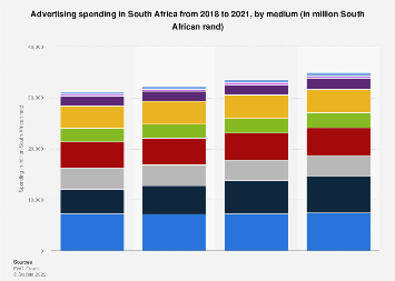 Advertising spending in South Africa 2016-2018, by medium