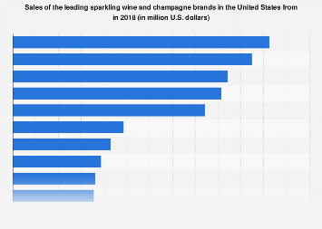 U.S. wine market: sales of the leading sparkling wine and champagne brands 2014-2016