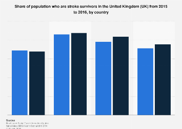 Share of stroke survivors in the United Kingdom (UK) 2015-2016, by country