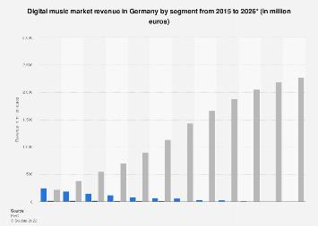 Digital music market revenue in Germany 2012-2022, by segment