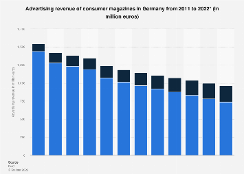 Advertising revenue of consumer magazines in Germany 2011-2022