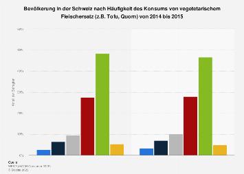 Umfrage in der Schweiz zur Häufigkeit des Konsums von Fleischersatzprodukten bis 2015
