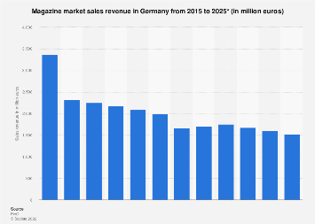 Magazine market sales revenue in Germany 2003-2021