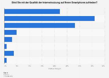 Zufriedenheit mit der Internetqualität auf dem Smartphone in der Schweiz 2018