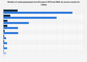 Cruise passenger numbers Europe in 2015, by source country