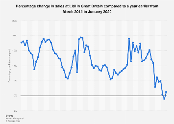 Lidl sales growth year-on-year in Great Britain 2014-2017