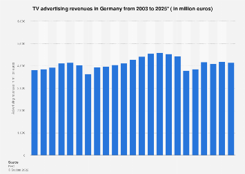 TV advertising revenues in Germany 2003-2021