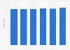 Weiterbildungsaktive Unternehmen in Deutschland bis 2016