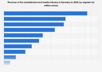 Revenue of the entertainment and media industry in Germany 2016, by segment