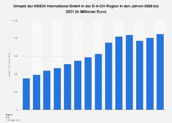 Umsatz von HSE24 bis 2015