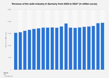 Radio industry revenue in Germany 2003-2021