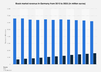 Book market revenue in Germany 2011-2020