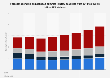 Packaged software spending forecast BRIC countries 2013-2020