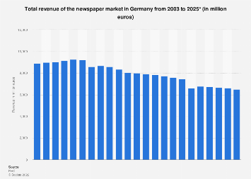 Total newspaper market revenue in Germany 2003-2021