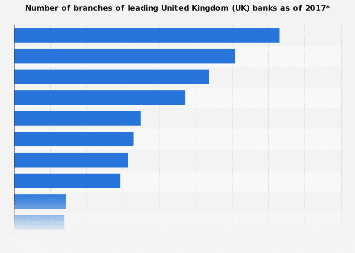 Bank branches number in the United Kingdom (UK) 2017