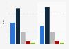 Umfrage in der Schweiz zur Art des Fernsehempfangs bis 2015