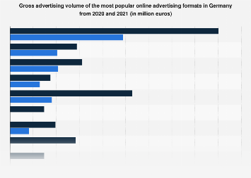 Gross advertising volume of popular online advertising formats in Germany 2014-2018