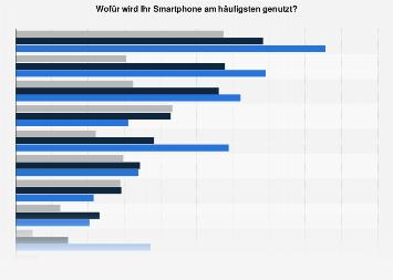 Beliebteste Smartphone-Funktionen in der Schweiz nach Alter 2017
