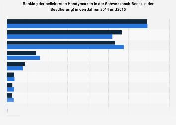 Umfrage in der Schweiz zur genutzten Handymarke 2015