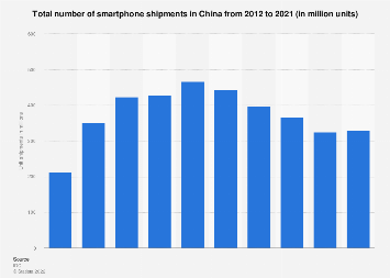 Smartphone unit shipments in China 2012-2017