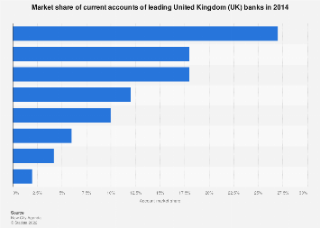 Account market share of leading UK banks in 2014