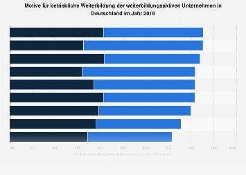 Motive für betriebliche Weiterbildung der Unternehmen in Deutschland 2016