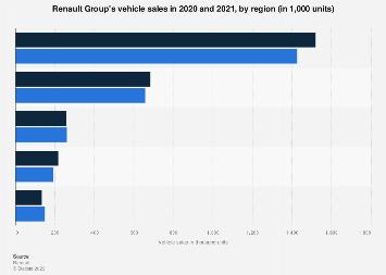 Regional vehicle sales of Renault Group 2017