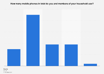 Number of mobile phones per household in the United Kingdom (UK) in 2018