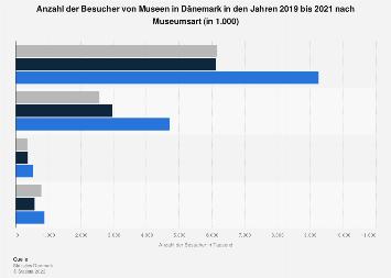 Anzahl der Museumsbesucher in Dänemark nach Museumsart bis 2018