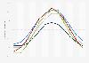 Maximale Temperatur in Skandinavien nach Monat