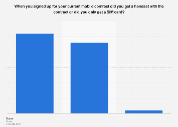 United Kingdom (UK): use of mobile phone contracts 2018, by handset inclusivity