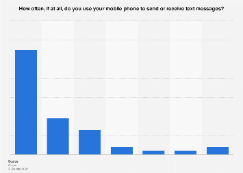 Mobile phone usage: frequency of sending or receiving text messages UK 2018