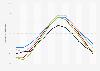 Minimale Temperatur in Skandinavien nach Monat