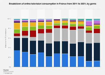 Distribution of online television consumption in France 2011-2017, by genre