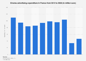 Cinema advertising expenditure in France 2008-2018