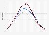 Durchschnittlicher Anteil der Sonnenstunden in Skandinavien nach Monat