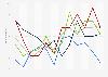 Anzahl der Regentage in Skandinavien nach Monat