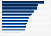 Umfrage in der Schweiz zum Besitz von Haushaltsgeräten 2015