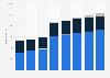 Digital advertising expenditure in France 2008-2015, by medium