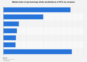 Market share of leading sports/energy drinks companies worldwide 2015