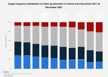 Breakdown of replay TV usage frequency in France 2011-2016