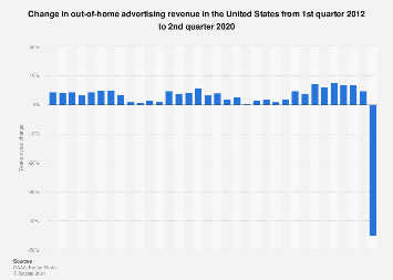 Y-o-Y out-of-home ad revenue growth in the U.S. 2012-2019, by quarter