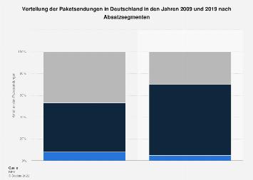Verteilung der Paketsendungen in Deutschland nach Absatzsegmenten 2018