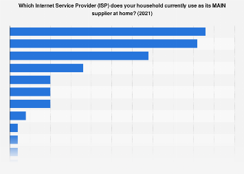 Market share of internet service providers in the United Kingdom (UK) in 2018