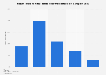 Real estate investment return levels targeted in Europe 2019